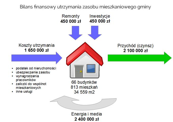 bilans_finansowy_utrzymania_zasobu_mieszkaniowego_gminy