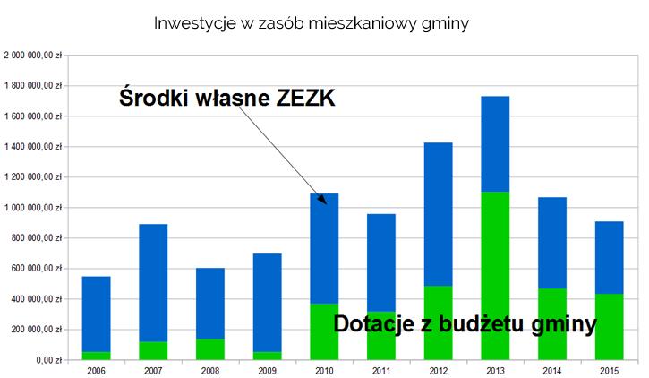 inwestycje_w_zasob_mieszkaniowy_gminy