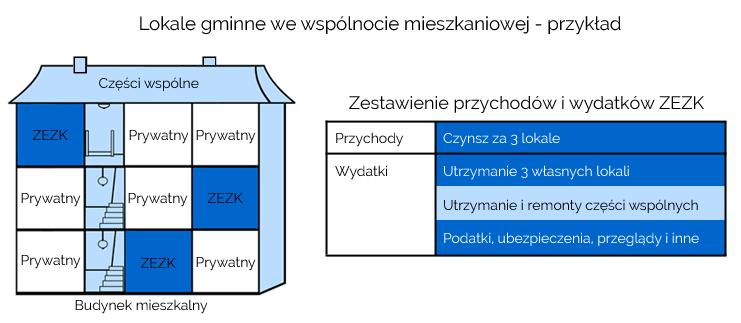 lokale_gminne_we_wspolnocie