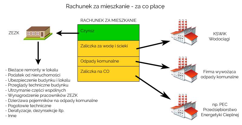 rachunek_za_mieszkanie_za_co_place