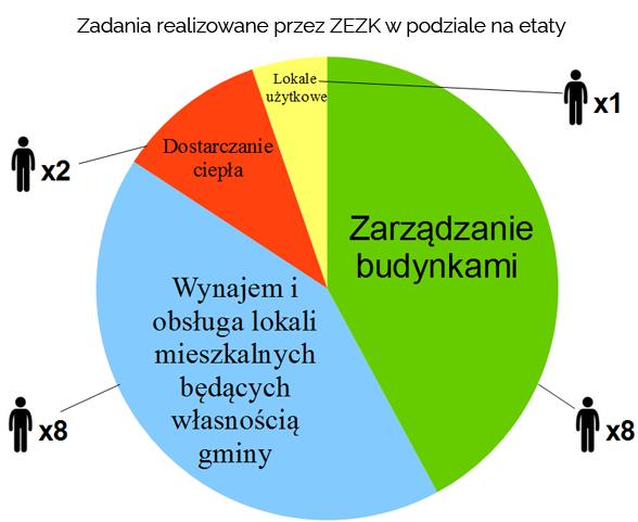 zadania_realizowane_przez_zezk