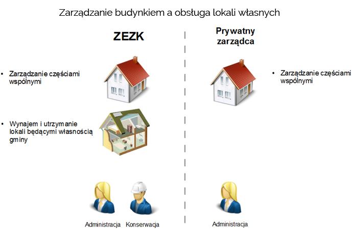 zarzadzanie_budynkiem_a_obsluga_lokali_wlasnych