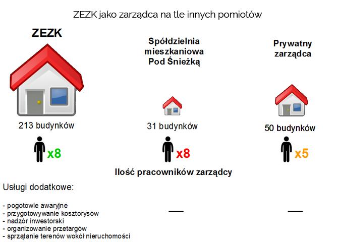 zezk_-jako_zarzadca_na_tle_innych_podmiotow